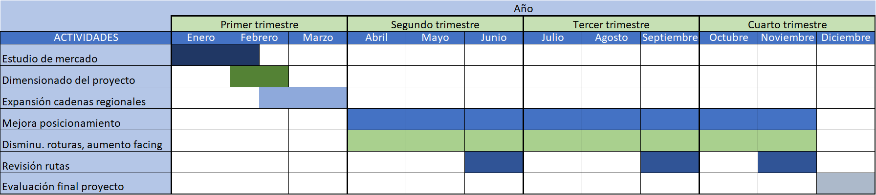 Cronograma evolución operaciones